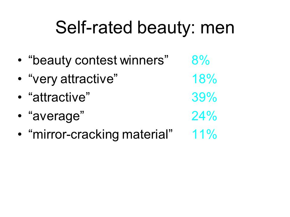 Self-rated beauty: men beauty contest winners8% very attractive18% attractive39% average24% mirror-cracking material11%