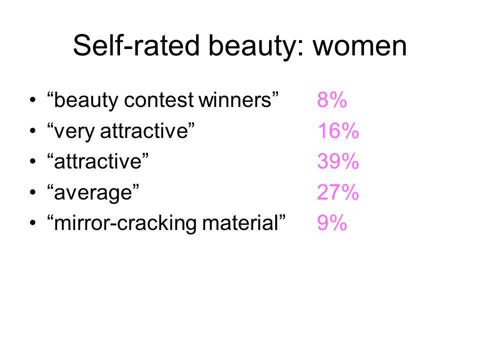 Self-rated beauty: women beauty contest winners8% very attractive16% attractive39% average27% mirror-cracking material9%