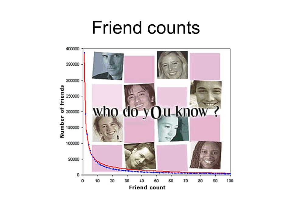 Friend counts