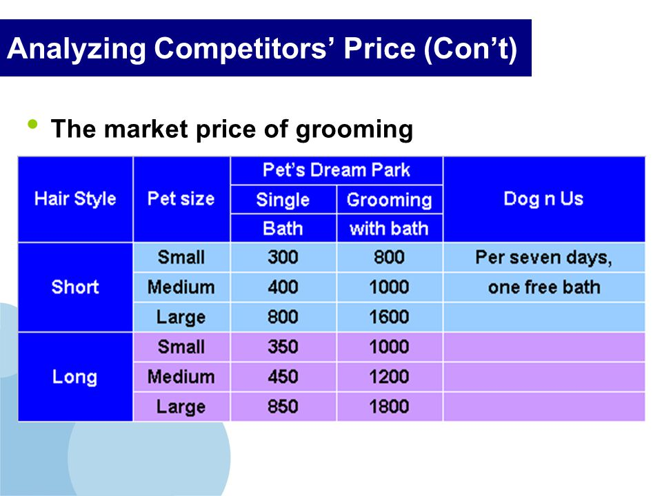 Company LOGO Analyzing Competitors Price (Cont) The market price of grooming