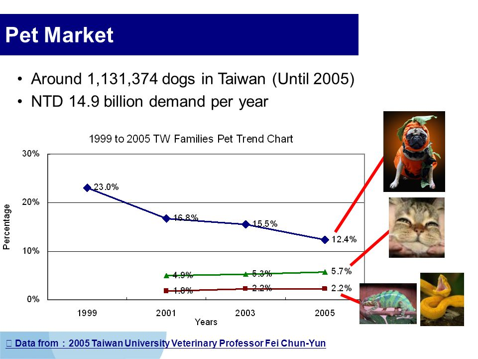 Company LOGO Pet Market Around 1,131,374 dogs in Taiwan (Until 2005) NTD 14.9 billion demand per year Data from 2005 Taiwan University Veterinary Prof