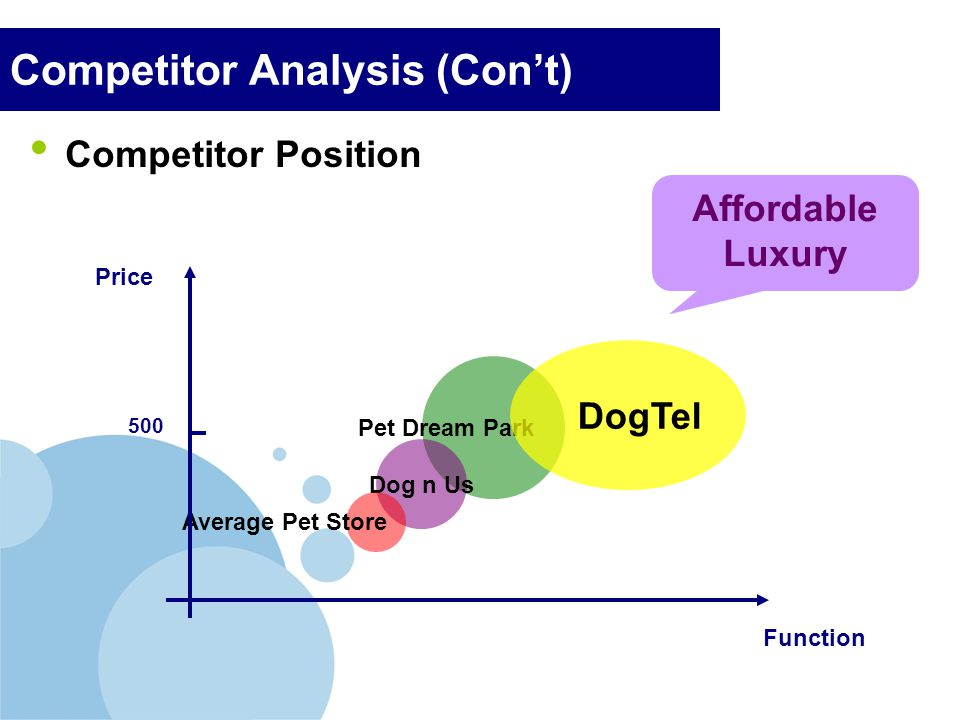 Company LOGO Competitor Analysis (Cont) Competitor Position Pet Dream Park Dog n Us Average Pet Store Price Function 500 DogTel Affordable Luxury