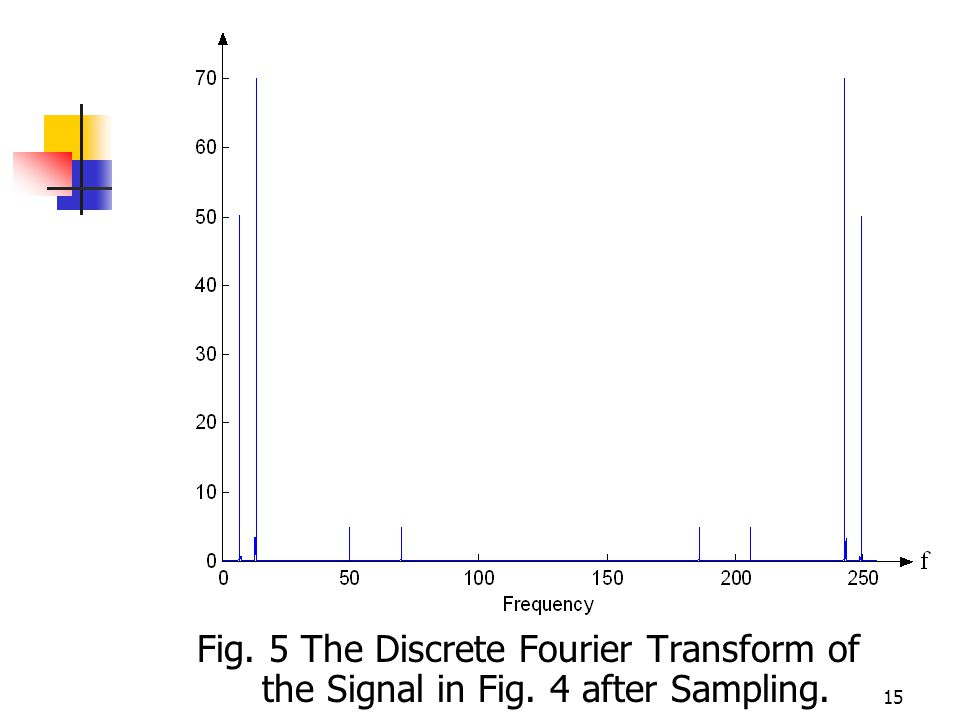 15 Fig. 5 The Discrete Fourier Transform of the Signal in Fig. 4 after Sampling.