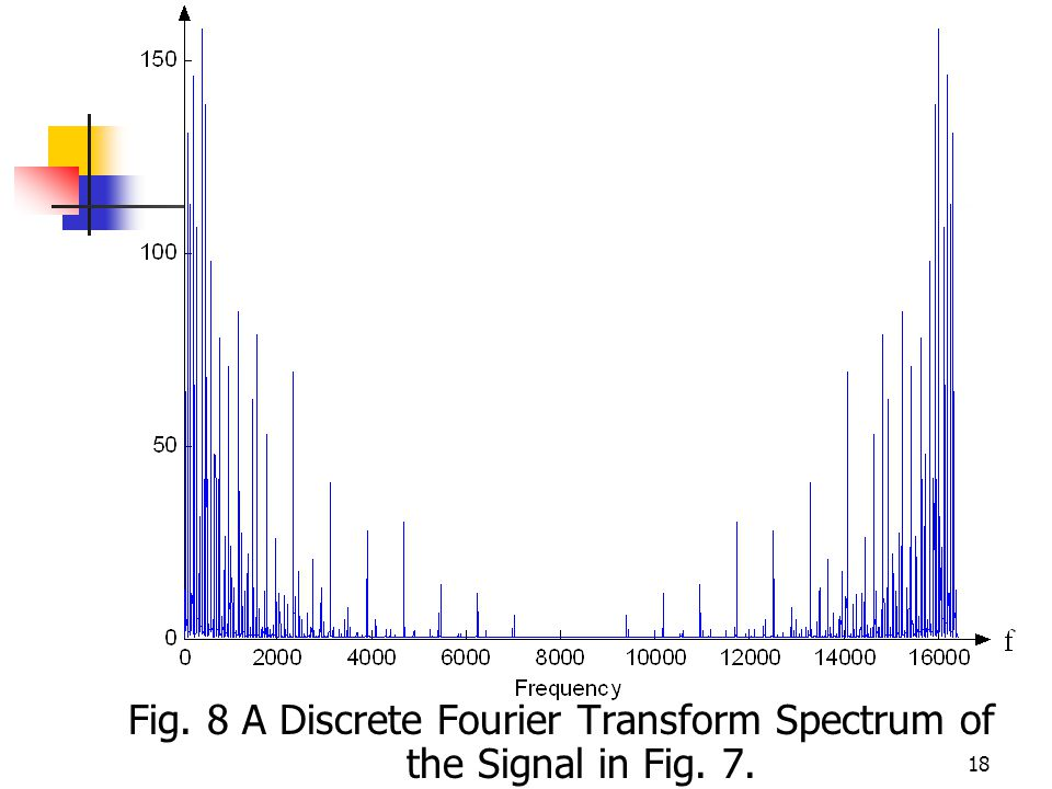 18 Fig. 8 A Discrete Fourier Transform Spectrum of the Signal in Fig. 7.