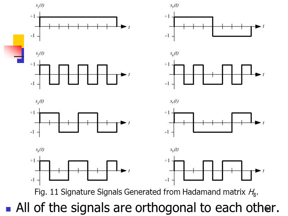 44 Fig. 11 Signature Signals Generated from Hadamand matrix H 8.