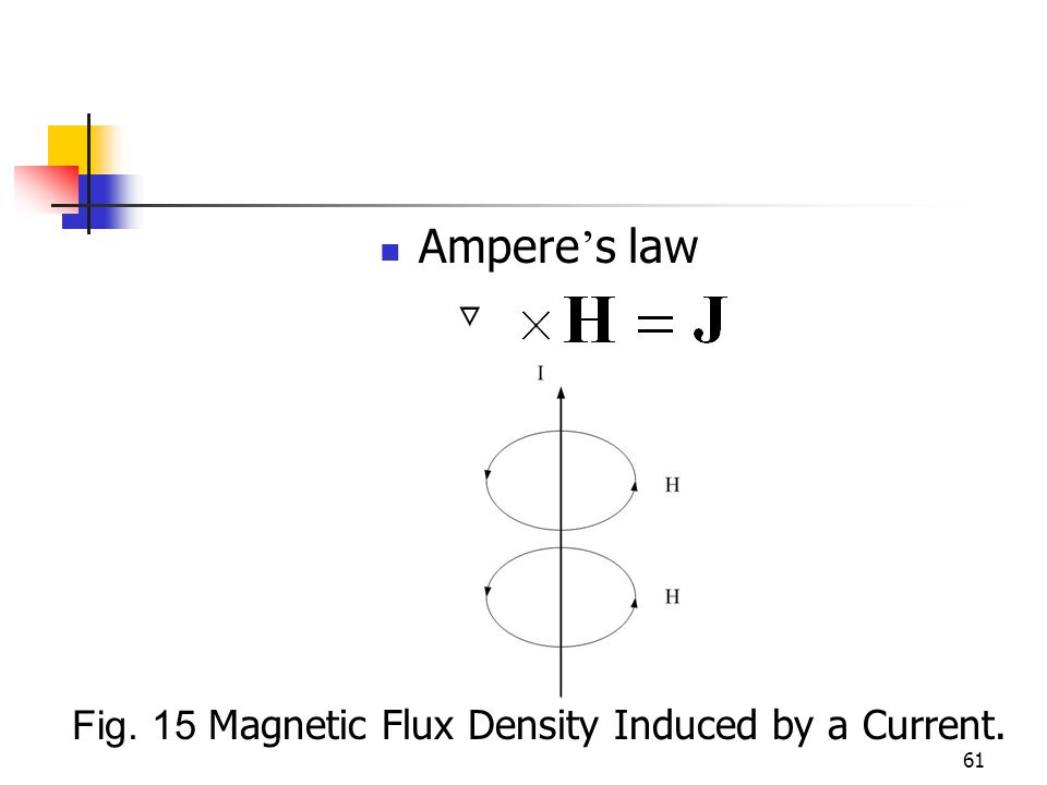 61 Ampere s law Fig. 15 Magnetic Flux Density Induced by a Current.