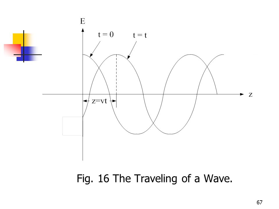 67 Fig. 16 The Traveling of a Wave.