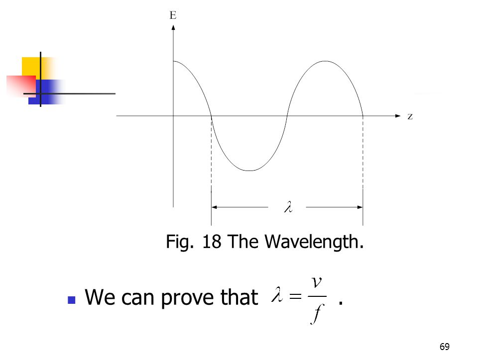 69 Fig. 18 The Wavelength. We can prove that.