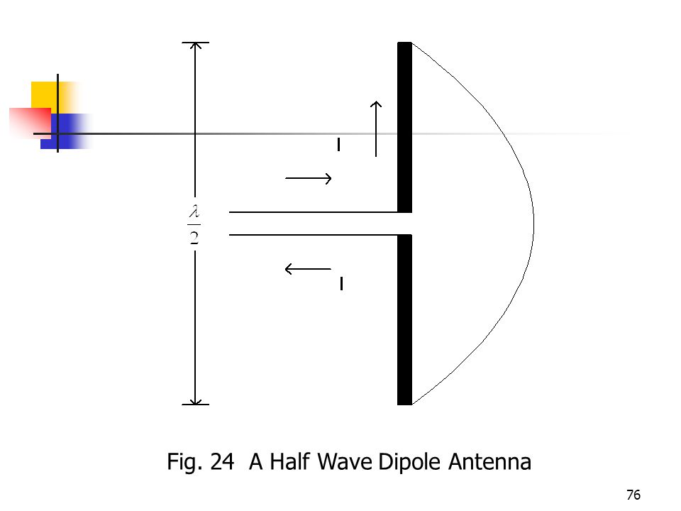 76 Fig. 24 A Half Wave Dipole Antenna