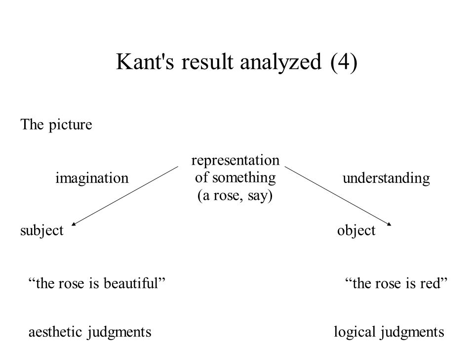 Kant's result analyzed (4) The picture representation of something (a rose, say) subject object imagination aesthetic judgmentslogical judgments under