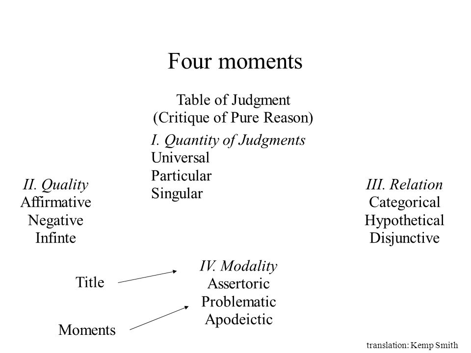 Four moments Table of Judgment (Critique of Pure Reason) I. Quantity of Judgments Universal Particular Singular II. Quality Affirmative Negative Infin