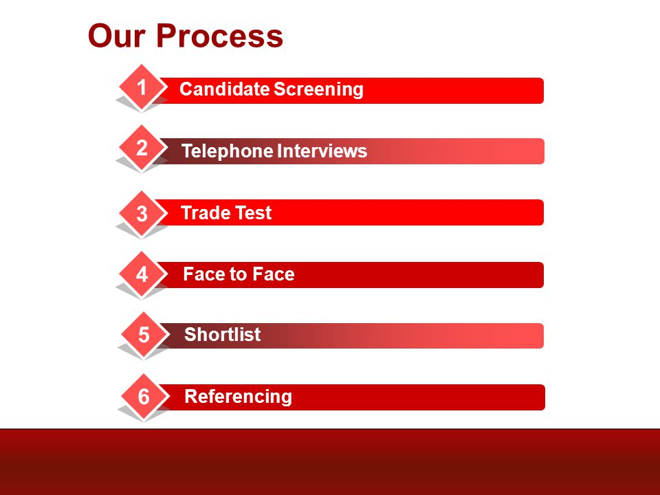 Our Process Candidate Screening Telephone Interviews Trade Test 1 2 3 4 Face to Face 5 Shortlist 6 Referencing