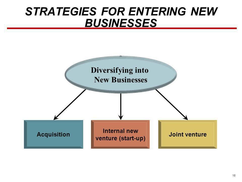 18 STRATEGIES FOR ENTERING NEW BUSINESSES Acquisition Internal new venture (start-up) Joint venture Diversifying into New Businesses