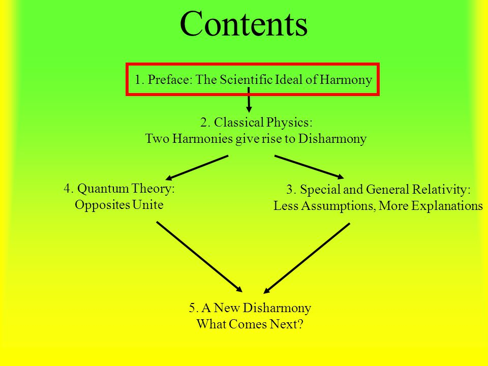 Contents 2. Classical Physics: Two Harmonies give rise to Disharmony 3.