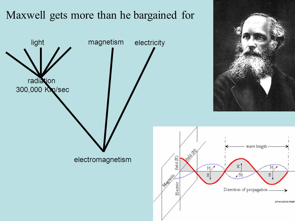 electricity magnetism light electromagnetism radiation 300,000 Km/sec Maxwell gets more than he bargained for
