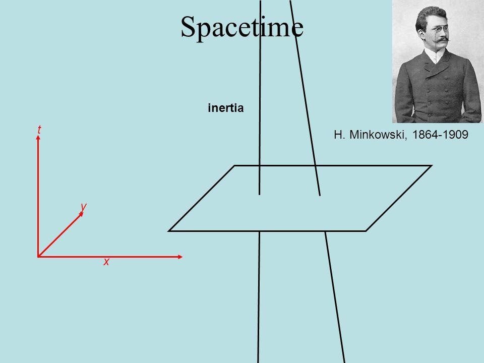 Spacetime H. Minkowski, 1864-1909 x y t inertia