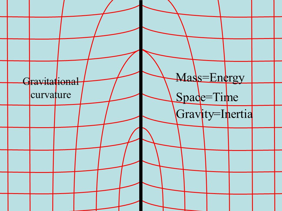 Gravitational curvature Gravity=Inertia Space=Time Mass=Energy