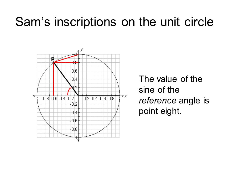 Sams inscriptions on the unit circle The value of the sine of the reference angle is point eight.