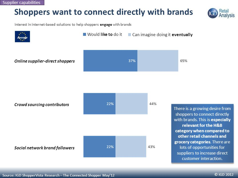 © IGD 2012 Online supplier-direct shoppers Crowd sourcing contributors Social network brand followers Shoppers want to connect directly with brands In