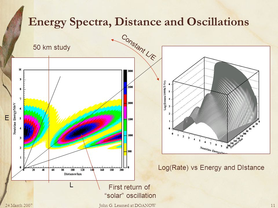 24 March 2007John G. Learned at DOANOW11 Energy Spectra, Distance and Oscillations 50 km study Constant L/E First return of solar oscillation Log(Rate