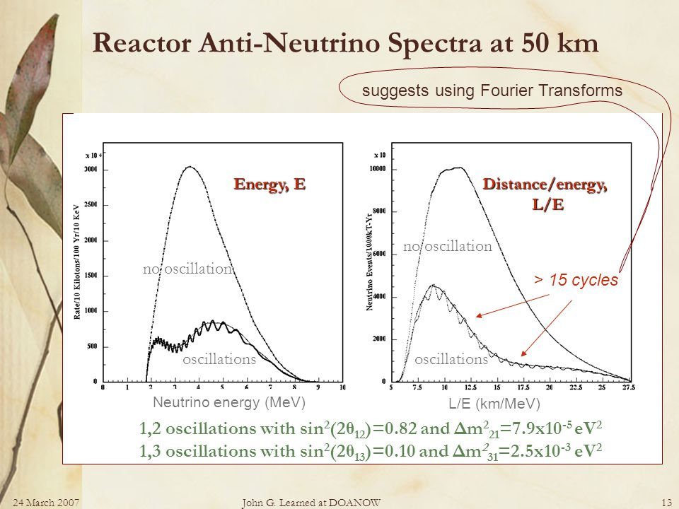 24 March 2007John G. Learned at DOANOW13 Reactor Anti-Neutrino Spectra at 50 km 1,2 oscillations with sin 2 (2θ 12 )=0.82 and Δm 2 21 =7.9x10 -5 eV 2