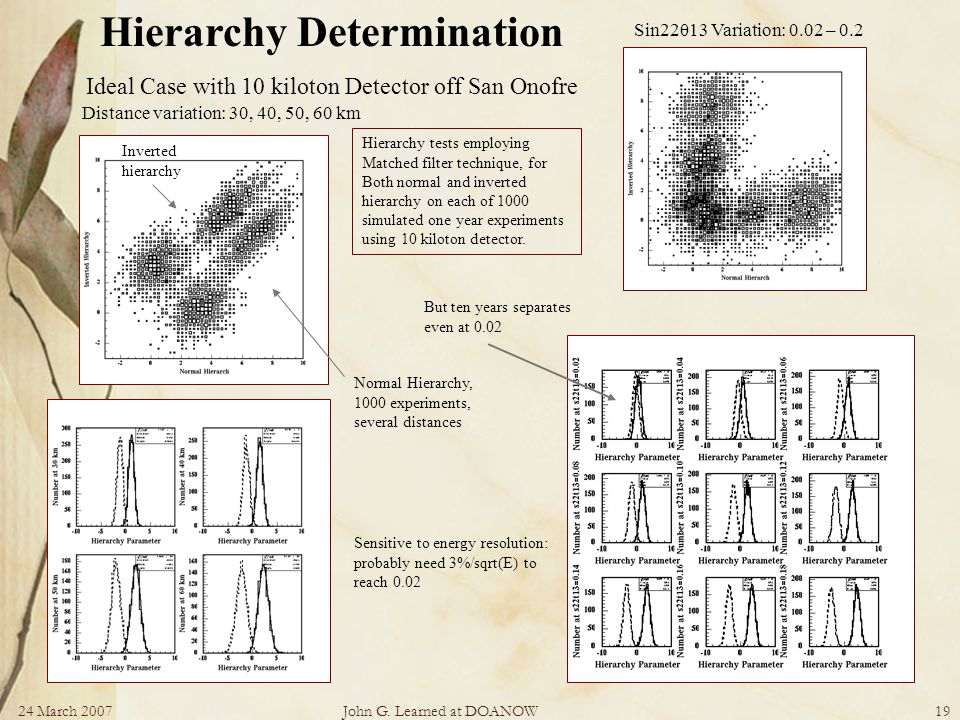 24 March 2007John G. Learned at DOANOW19 Distance variation: 30, 40, 50, 60 km Hierarchy Determination Ideal Case with 10 kiloton Detector off San Ono