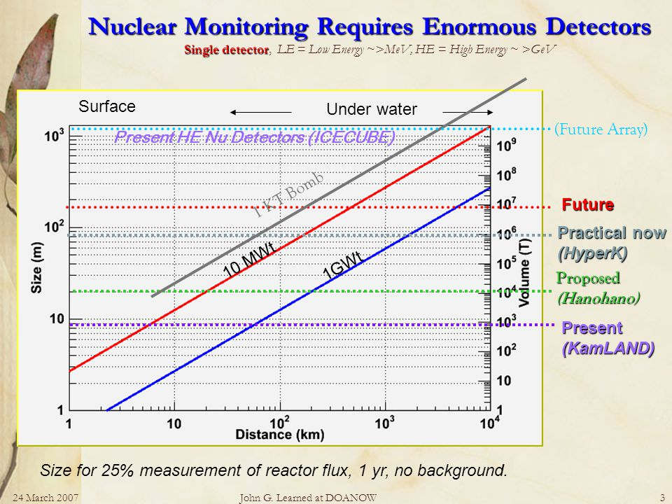 24 March 2007John G. Learned at DOANOW3 Nuclear Monitoring Requires Enormous Detectors Single detector Nuclear Monitoring Requires Enormous Detectors
