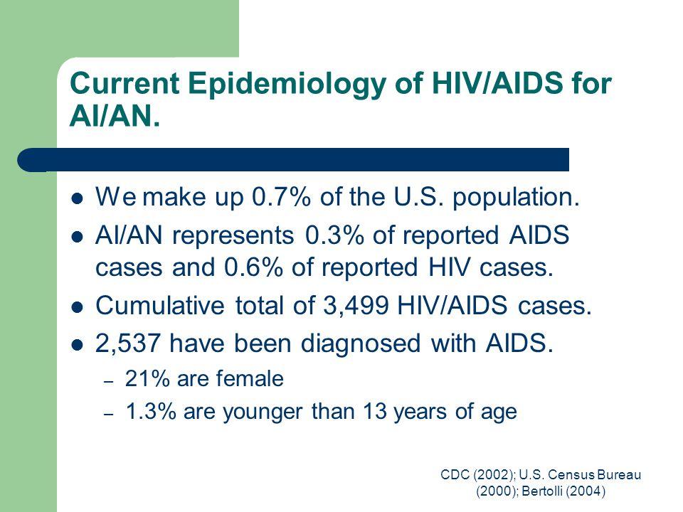 CDC (2002); U.S. Census Bureau (2000); Bertolli (2004) Current Epidemiology of HIV/AIDS for AI/AN. We make up 0.7% of the U.S. population. AI/AN repre