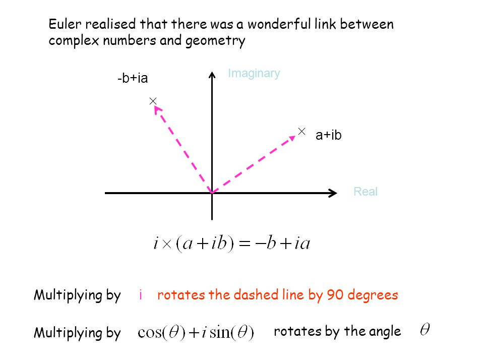 Euler realised that there was a wonderful link between complex numbers and geometry a+ib -b+ia Multiplying by i rotates the dashed line by 90 degrees Multiplying by rotates by the angle Real Imaginary
