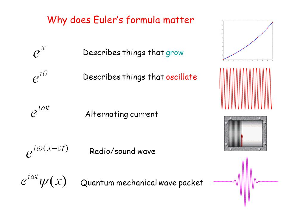 Why does Eulers formula matter Describes things that grow Describes things that oscillate Alternating current Radio/sound wave Quantum mechanical wave packet