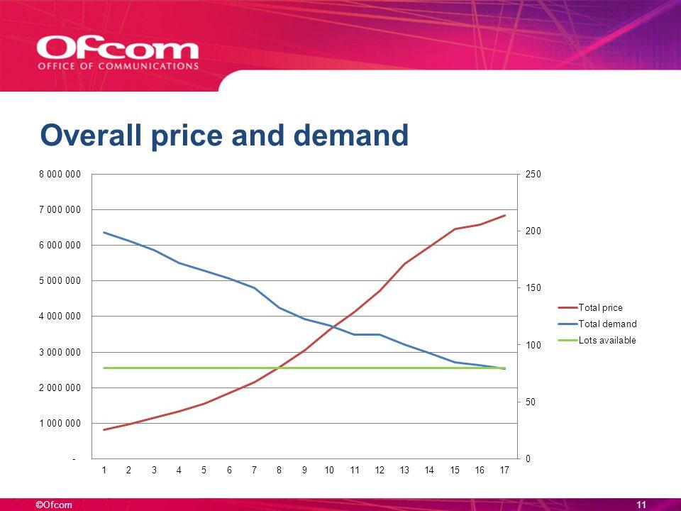 ©Ofcom Overall price and demand 11