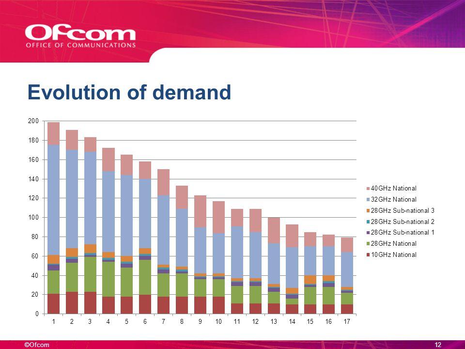 ©Ofcom Evolution of demand 12
