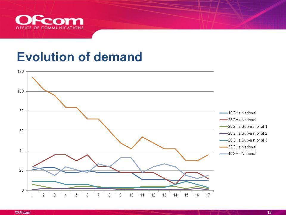 ©Ofcom Evolution of demand 13