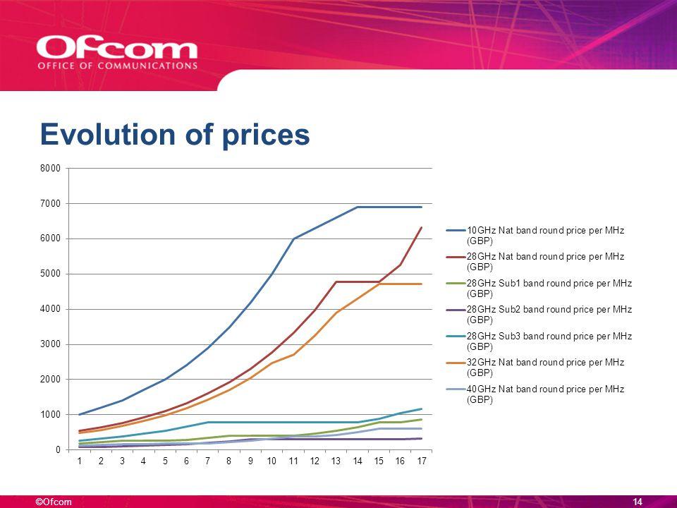 ©Ofcom Evolution of prices 14