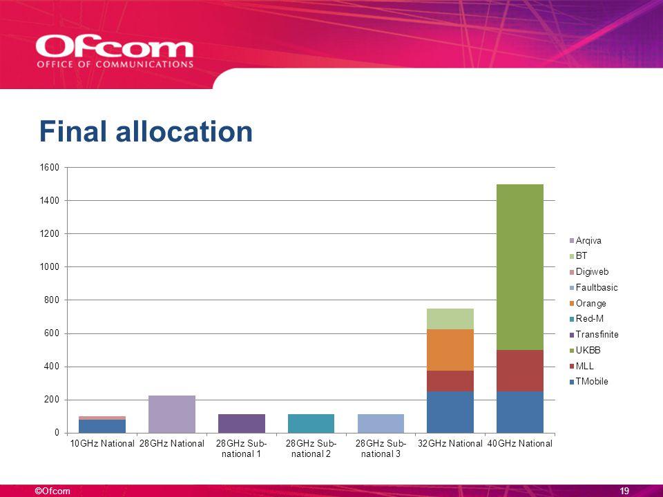 ©Ofcom Final allocation 19