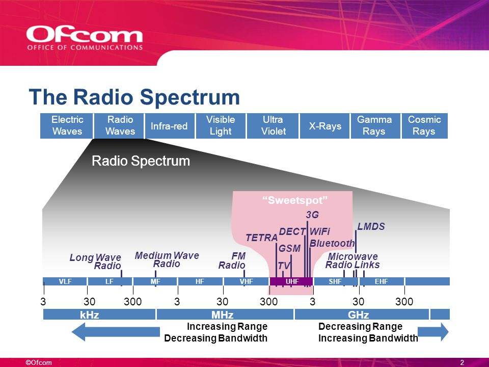©Ofcom2 Medium Wave Radio The Radio Spectrum Electric Waves Radio Waves Infra-red Visible Light Ultra Violet X-Rays Gamma Rays Cosmic Rays 303 300 Long Wave Radio FM Radio GSM 3G Microwave Radio Links TV VLFLFMFHFVHFUHFSHFEHF Radio Spectrum kHzMHzGHz 330300 DECT WiFi Bluetooth TETRA LMDS Decreasing Range Increasing Bandwidth Increasing Range Decreasing Bandwidth 3 Sweetspot