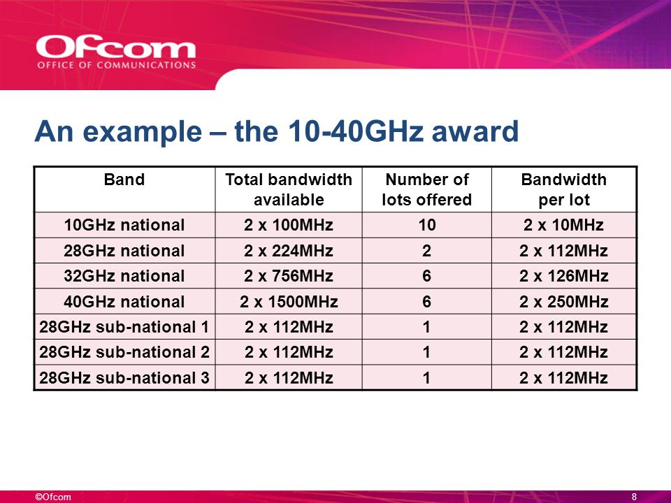 ©Ofcom8 An example – the 10-40GHz award BandTotal bandwidth available Number of lots offered Bandwidth per lot 10GHz national2 x 100MHz102 x 10MHz 28GHz national2 x 224MHz22 x 112MHz 32GHz national2 x 756MHz62 x 126MHz 40GHz national2 x 1500MHz62 x 250MHz 28GHz sub-national 12 x 112MHz1 28GHz sub-national 22 x 112MHz1 28GHz sub-national 32 x 112MHz1