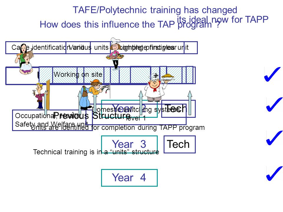 TAFE/Polytechnic training has changed Year 1 Year 2 Year 3 Year 4 Tech Tech Tech Units of Attainment Occupational, Health, Safety and Welfare unit Domestic switching systems level 1 Cable identification unitLighting principles unitVarious units to complete first year Units are identified for completion during TAPP program its ideal now for TAPP Previous Structure Technical training is in a units structure How does this influence the TAP program .