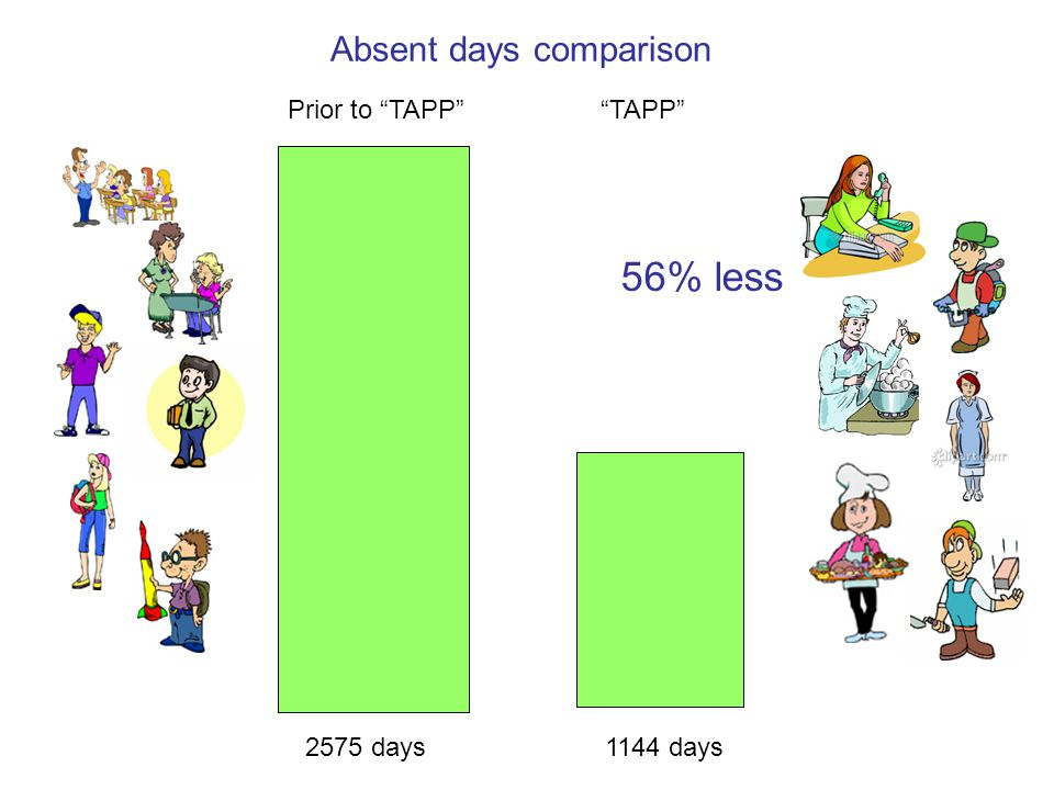2575 days 1144 days 56% less Absent days comparison Prior to TAPP TAPP