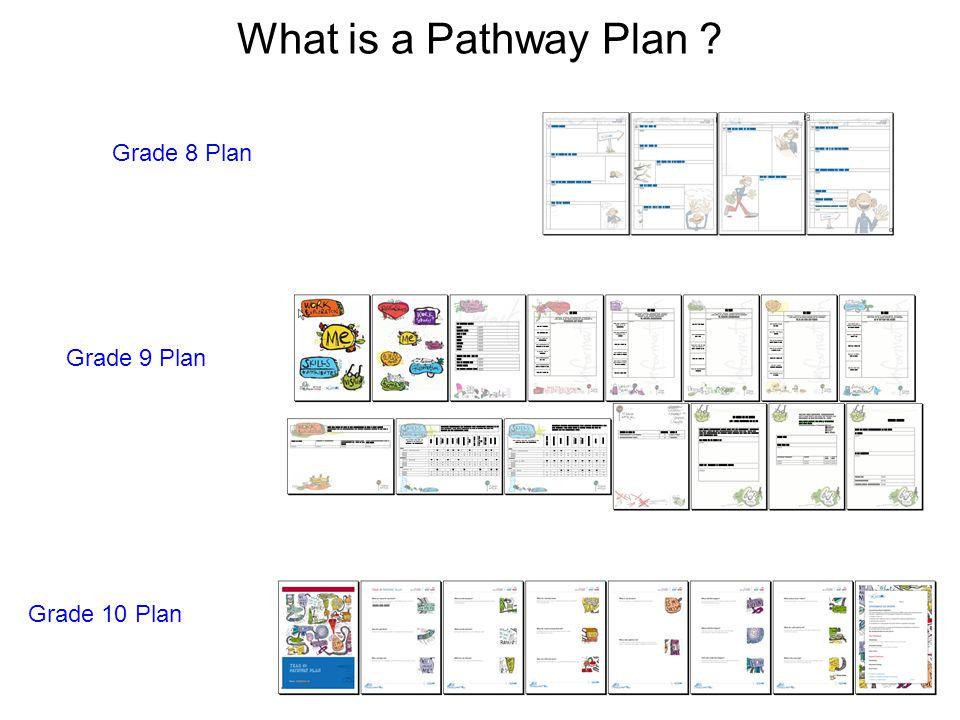What is a Pathway Plan ? Grade 8 Plan Grade 9 Plan Grade 10 Plan
