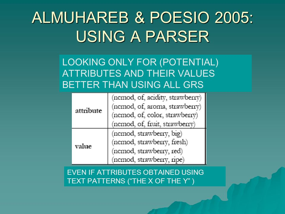 ALMUHAREB & POESIO 2005: USING A PARSER LOOKING ONLY FOR (POTENTIAL) ATTRIBUTES AND THEIR VALUES BETTER THAN USING ALL GRS EVEN IF ATTRIBUTES OBTAINED USING TEXT PATTERNS (THE X OF THE Y )