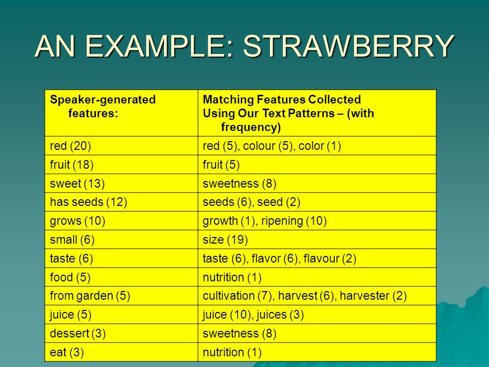 AN EXAMPLE: STRAWBERRY Speaker-generated features: Matching Features Collected Using Our Text Patterns – (with frequency) red (20) red (5), colour (5), color (1) fruit (18) fruit (5) sweet (13) sweetness (8) has seeds (12) seeds (6), seed (2) grows (10) growth (1), ripening (10) small (6) size (19) taste (6) taste (6), flavor (6), flavour (2) food (5) nutrition (1) from garden (5) cultivation (7), harvest (6), harvester (2) juice (5) juice (10), juices (3) dessert (3) sweetness (8) eat (3) nutrition (1)