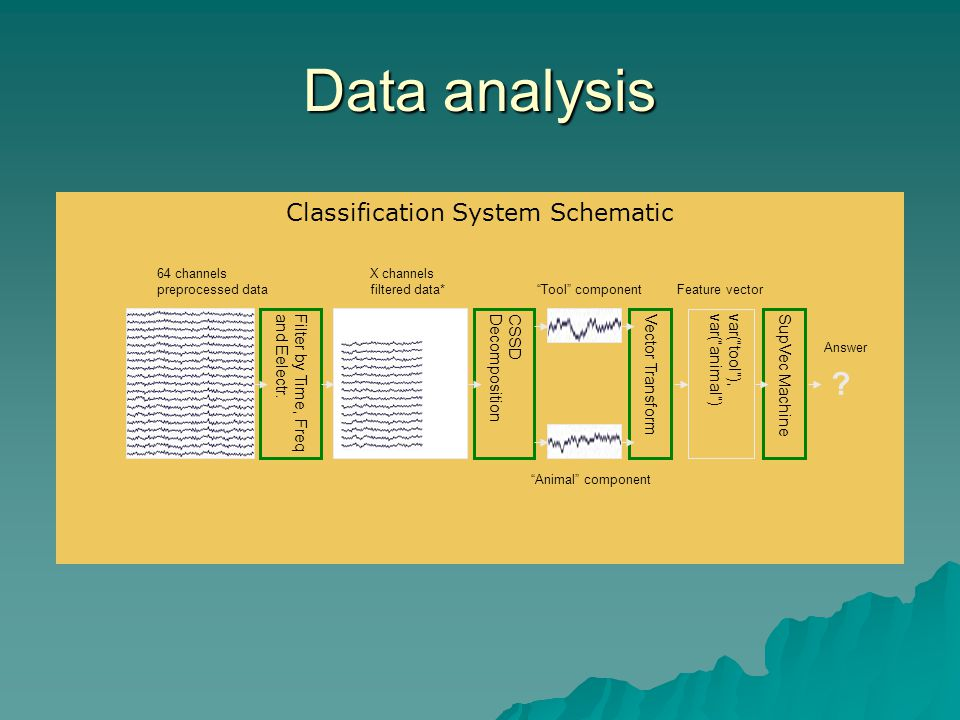 Data analysis Classification System Schematic Filter by Time, Freqand Eelectr.CSSDDecompositionVector TransformSupVec Machine var(tool),var(animal) 64 channels preprocessed data X channels filtered data* Tool component Animal component Feature vector Answer
