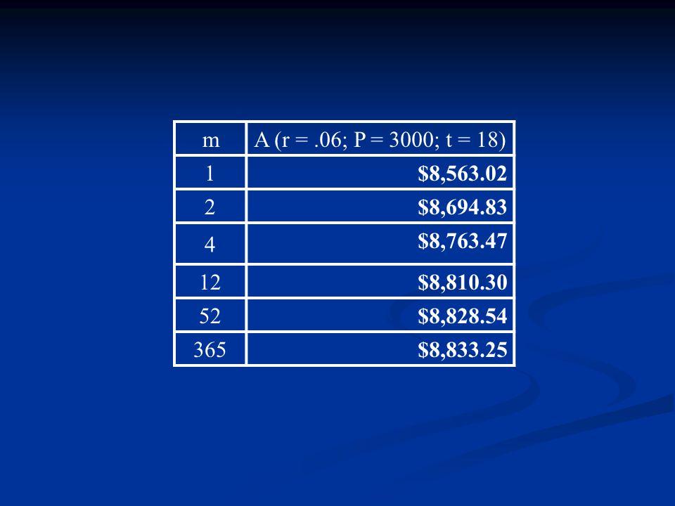 m A (r =.06; P = 3000; t = 18) 1 $8,563.02 2 $8,694.83 4 $8,763.47 12 $8,810.30 52 $8,828.54 365 $8,833.25