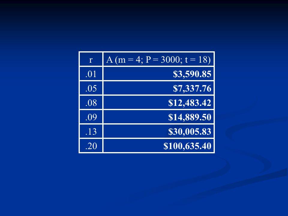 rA (m = 4; P = 3000; t = 18).01$3,590.85.05$7,337.76.08$12,483.42.09$14,889.50.13$30,005.83.20$100,635.40