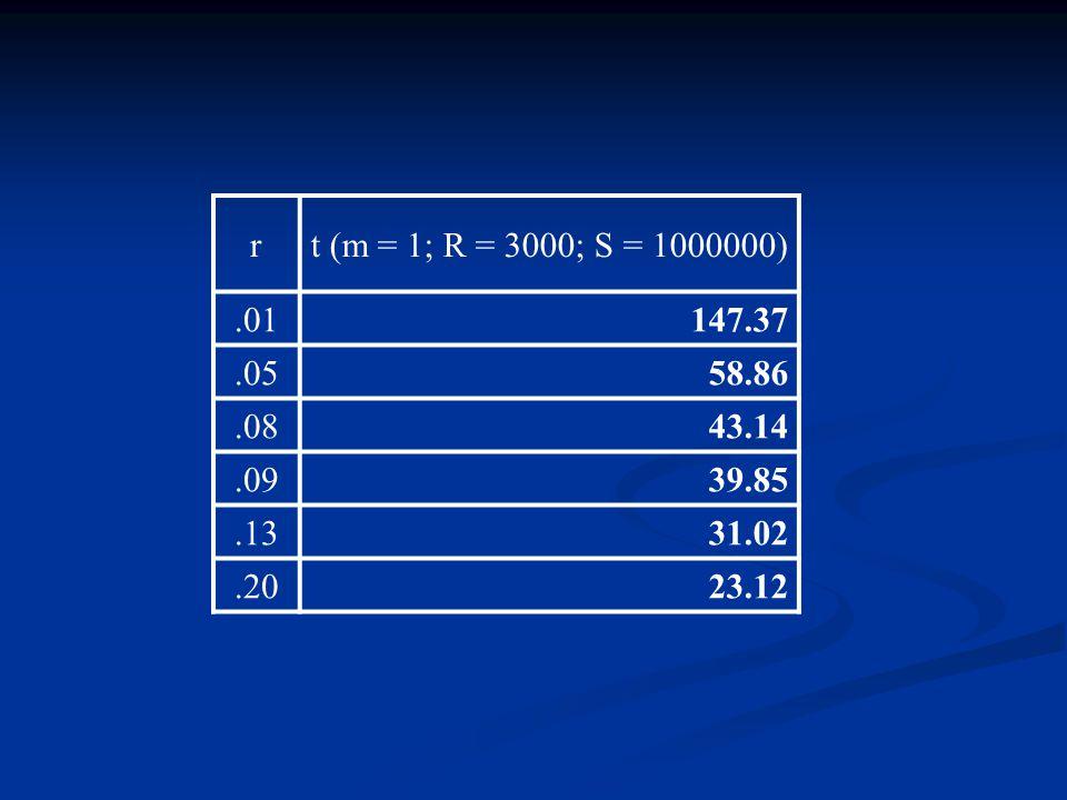 rt (m = 1; R = 3000; S = 1000000).01147.37.0558.86.0843.14.0939.85.1331.02.2023.12