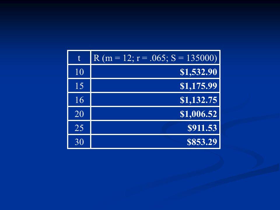 tR (m = 12; r =.065; S = 135000) 10$1,532.90 15$1,175.99 16$1,132.75 20$1,006.52 25$911.53 30$853.29