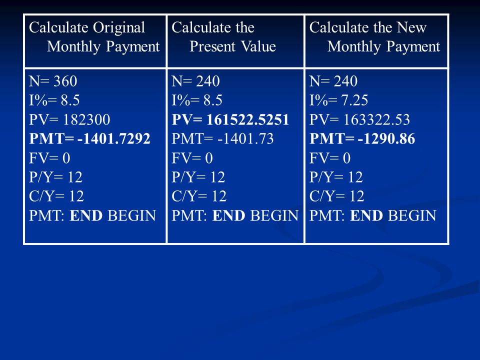 Calculate Original Monthly Payment Calculate the Present Value Calculate the New Monthly Payment N= 360 I%= 8.5 PV= PMT= FV= 0 P/Y= 12 C/Y= 12 PMT: END BEGIN N= 240 I%= 8.5 PV= PMT= FV= 0 P/Y= 12 C/Y= 12 PMT: END BEGIN N= 240 I%= 7.25 PV= PMT= FV= 0 P/Y= 12 C/Y= 12 PMT: END BEGIN