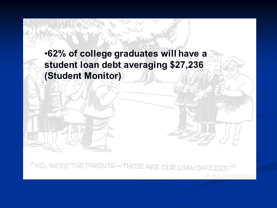 62% of college graduates will have a student loan debt averaging $27,236 (Student Monitor)