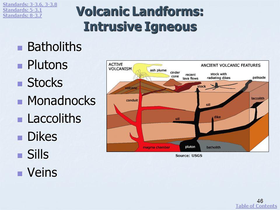 Volcanic Landforms: Intrusive Igneous Batholiths Batholiths Plutons Plutons Stocks Stocks Monadnocks Monadnocks Laccoliths Laccoliths Dikes Dikes Sill